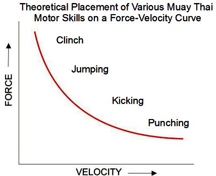 Various Muay Thai Motor Skills on a Force-Velocity Curve