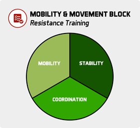 Movement Block piechart