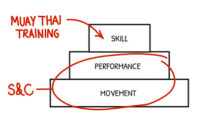 Strength & Conditioning for Muay Thai 101 - A Science-Based Approach