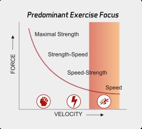 Speed Block Graph