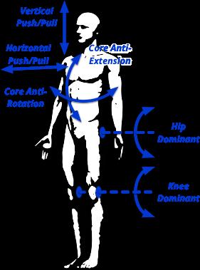 Movement Patterns