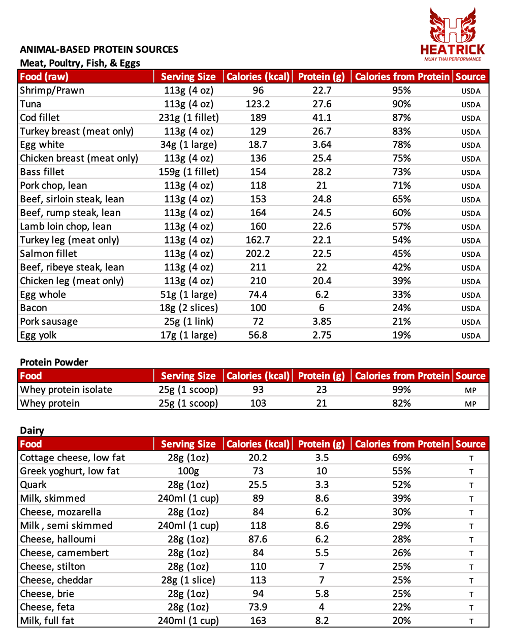 Animal based Protein Tables