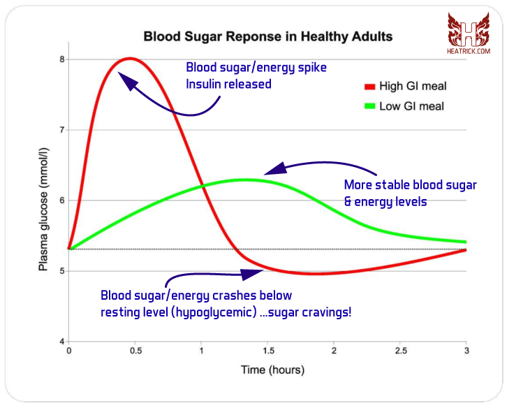glycemic index carbs on blood sugar and energy levels