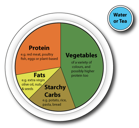 Suggested starting point for meal portions