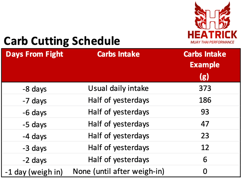Carb cutting program schedule
