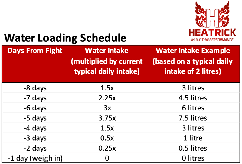water loading program schedule